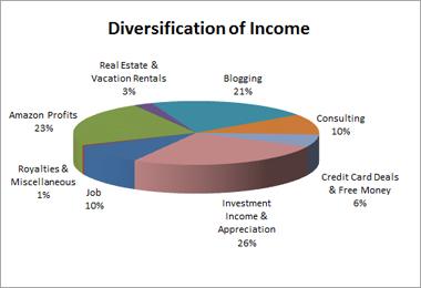 Income Diversification
