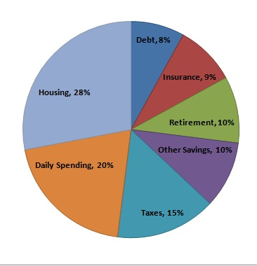 What Should Your Financial Pie Chart Look Like