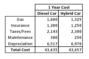 How to determine total cost